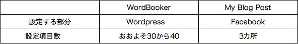 WordPressとFacebookを連携させる設定(投稿を自動的に反映させる)で 一日悩んでいました。 英語での設定項目が正しいのかのチェックもありましたが、何しろ多いのです。 WordBookerでは、プラグインの有 […]